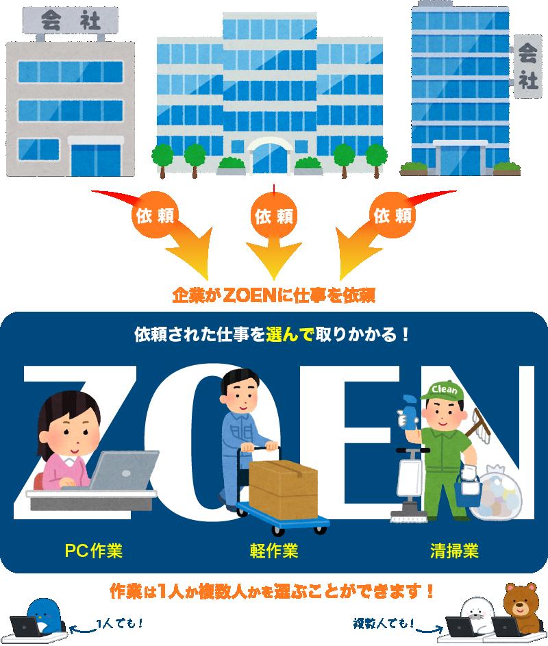 ZOENの就労継続支援B型